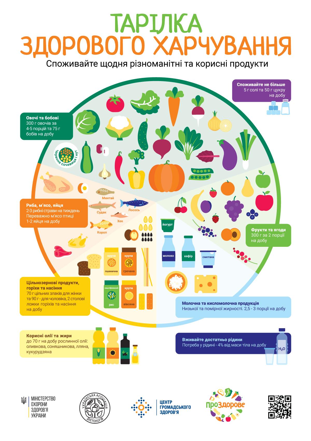 Тарілка здорового харчування від МОЗ