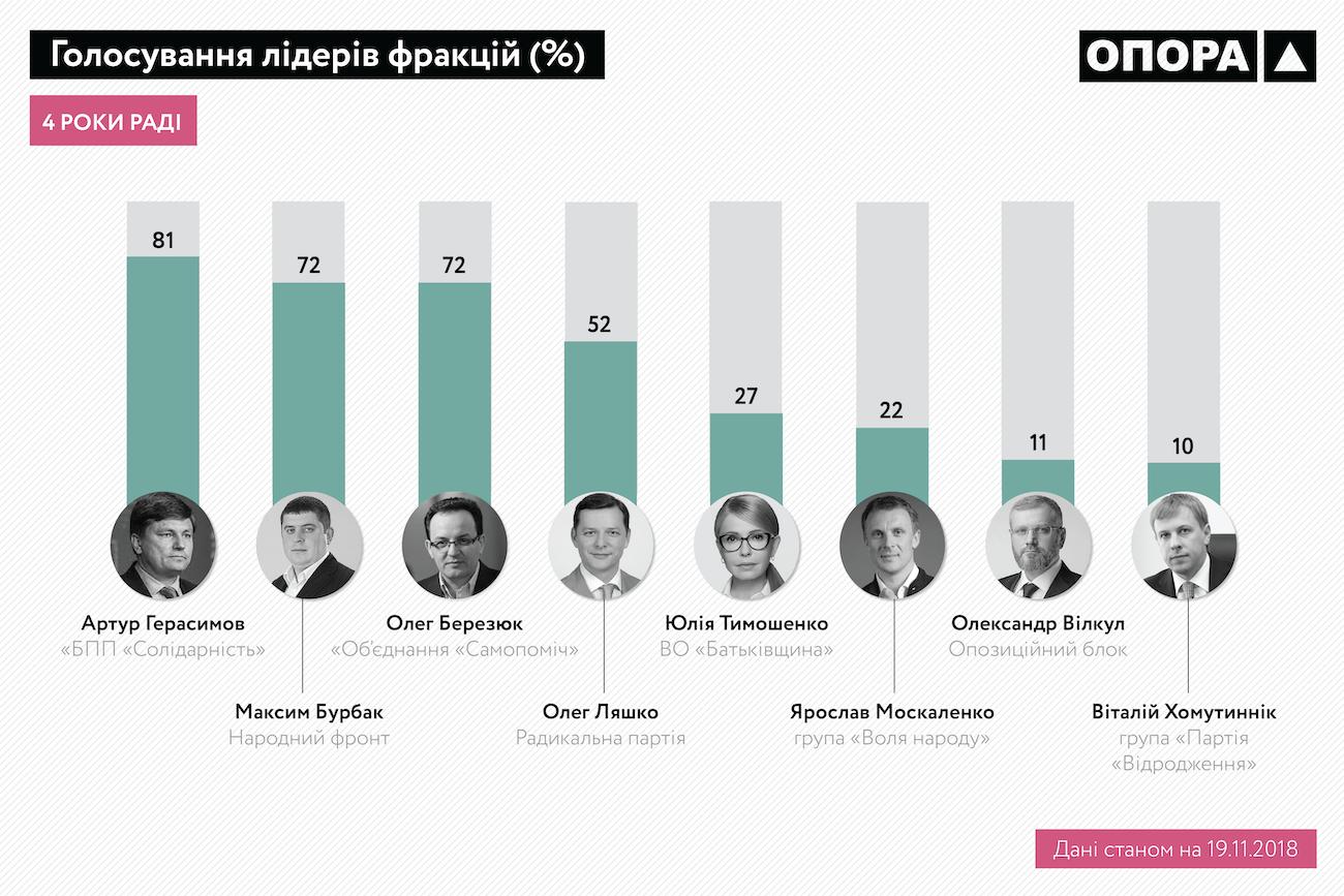 Голосування лідерів фракцій ВР 8-го скликання